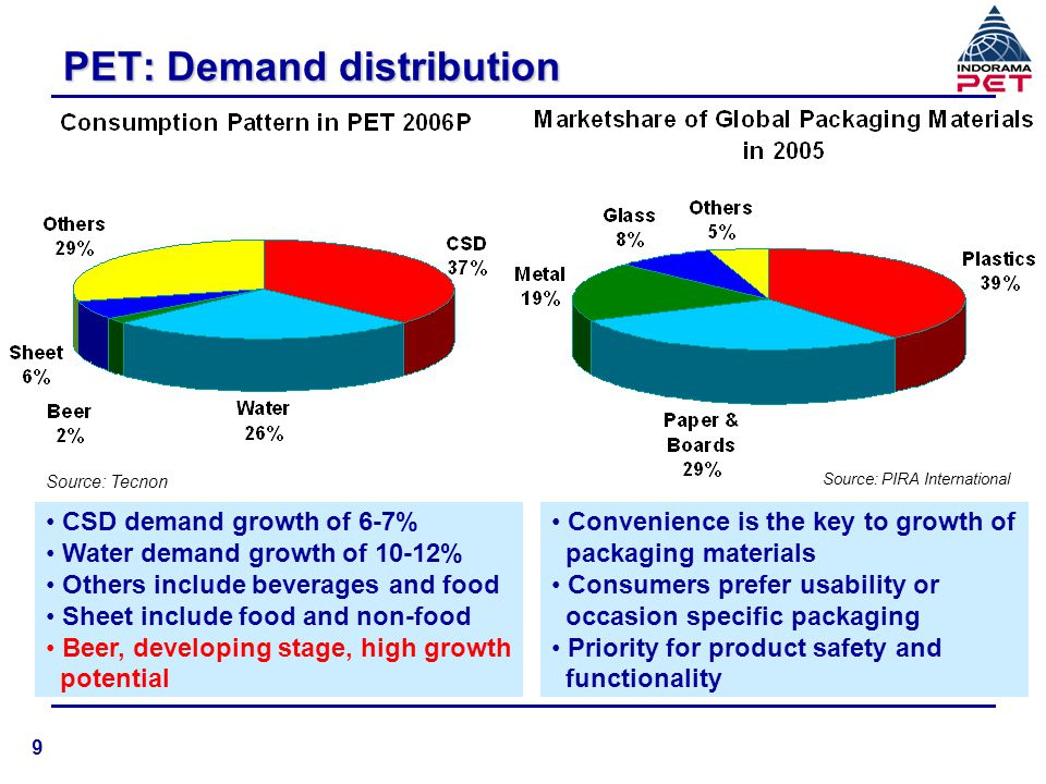 PET: Demand distribution