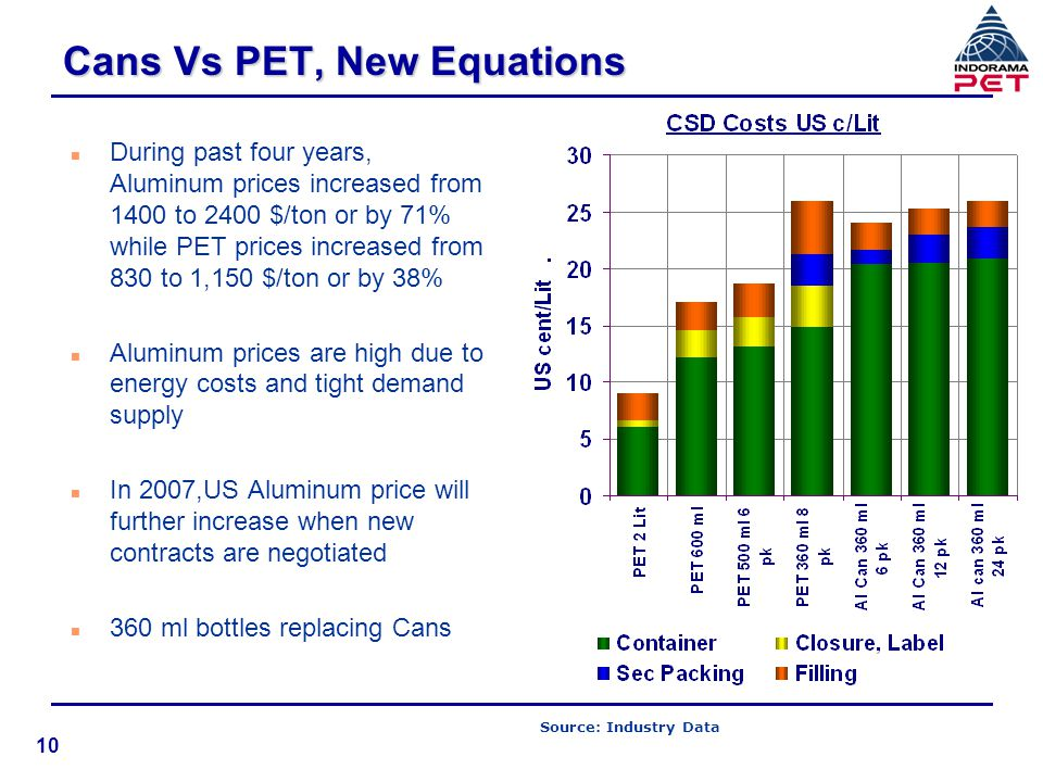 Cans Vs PET, New Equations