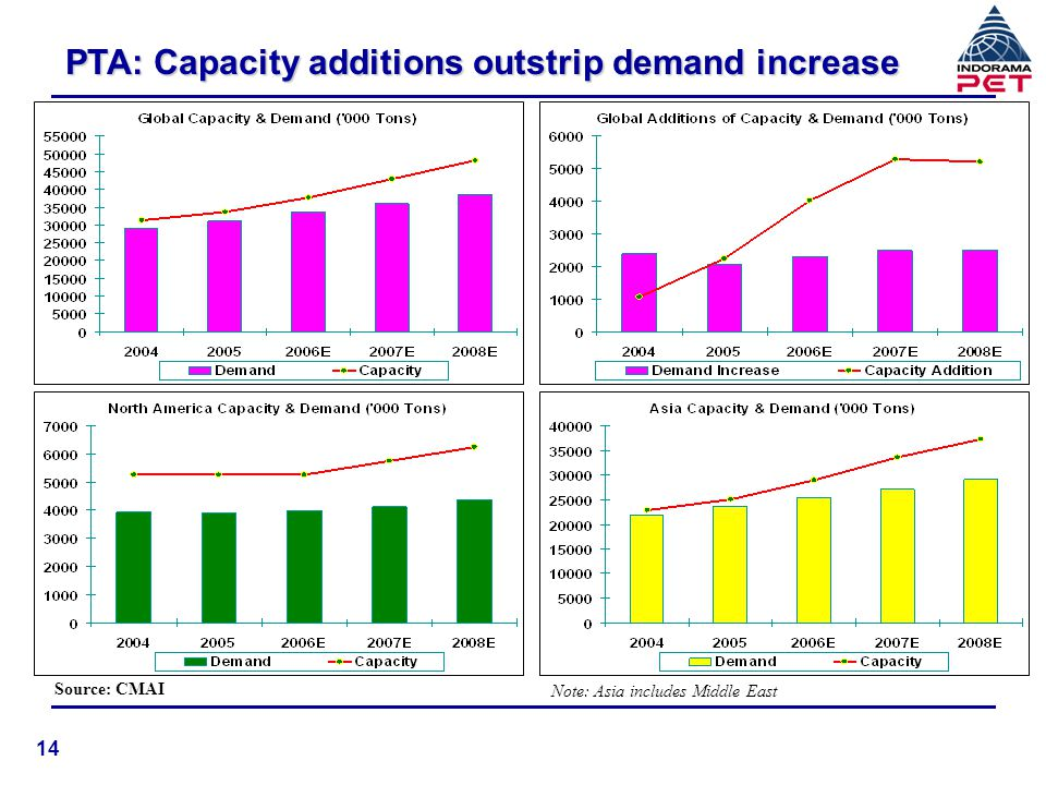PTA: Capacity additions outstrip demand increase