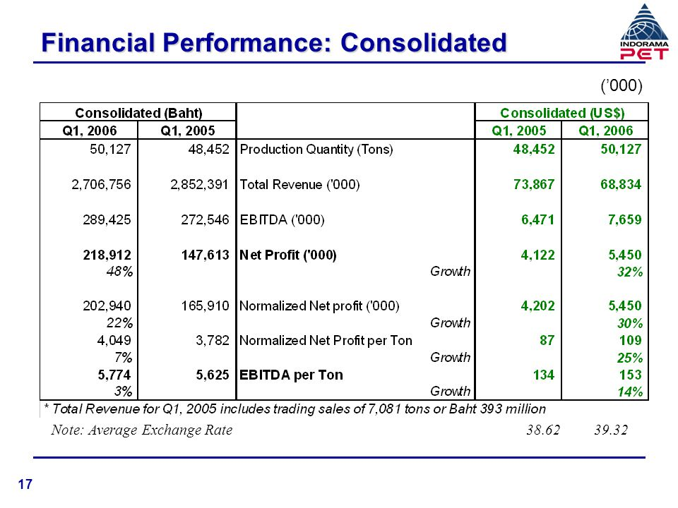 Financial Performance: Consolidated