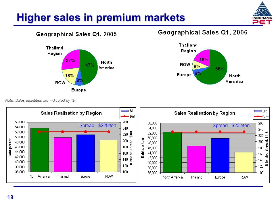 Higher sales in premium markets