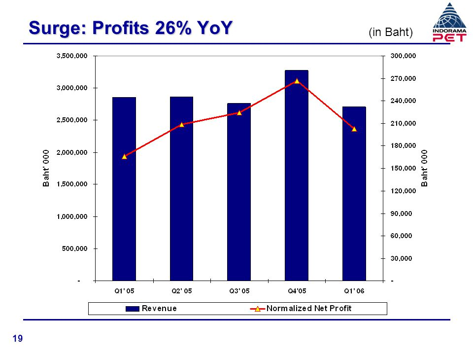 Surge: Profits 26% YoY (in Baht) 19