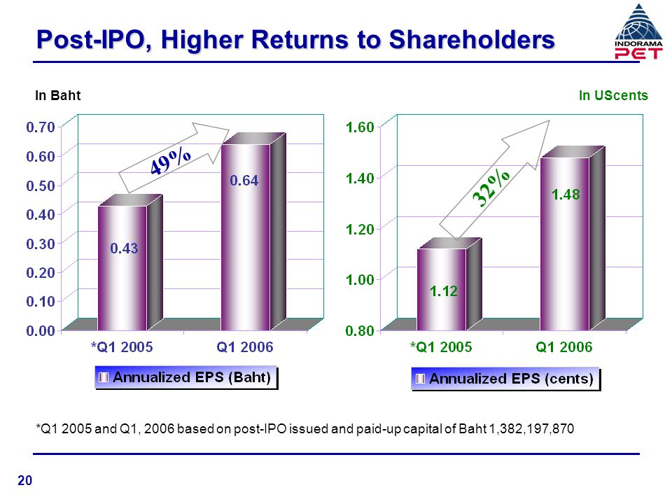 Post-IPO, Higher Returns to Shareholders