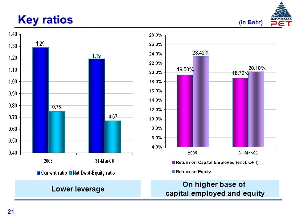 capital employed and equity