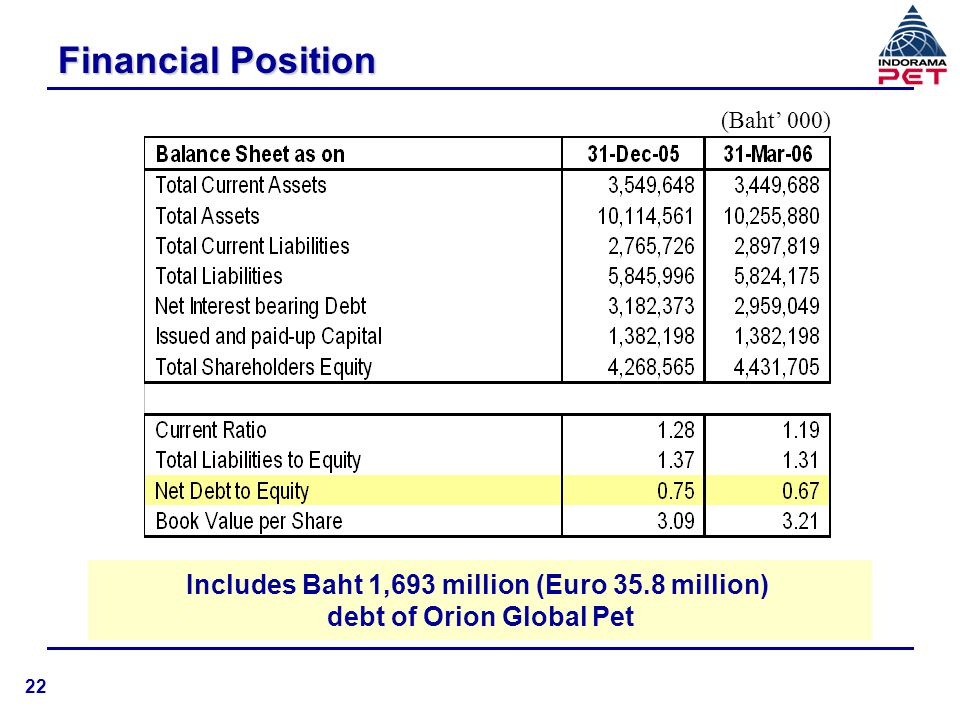 Financial Position Includes Baht 1,693 million (Euro 35.8 million)