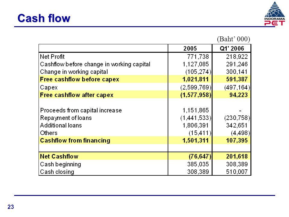 Cash flow (Baht' 000) 23