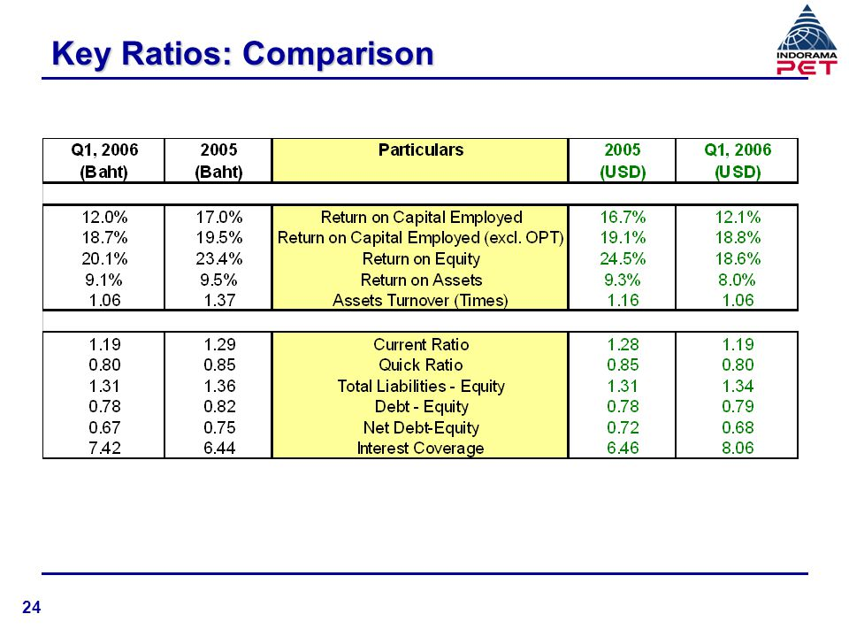 Key Ratios: Comparison