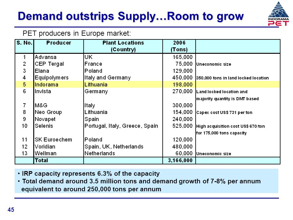 Demand outstrips Supply…Room to grow