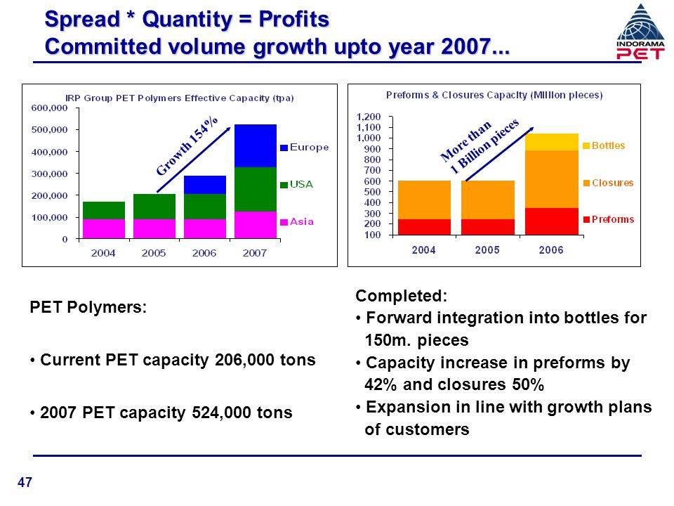 Spread * Quantity = Profits Committed volume growth upto year 2007...