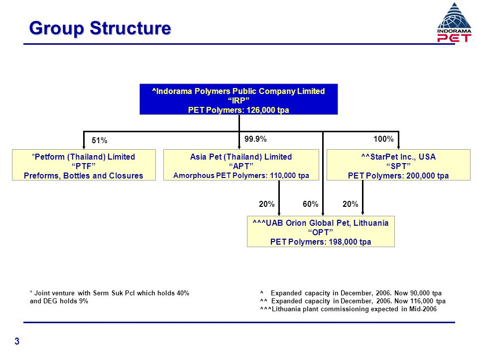 Group Structure 3 ^Indorama Polymers Public Company Limited IRP