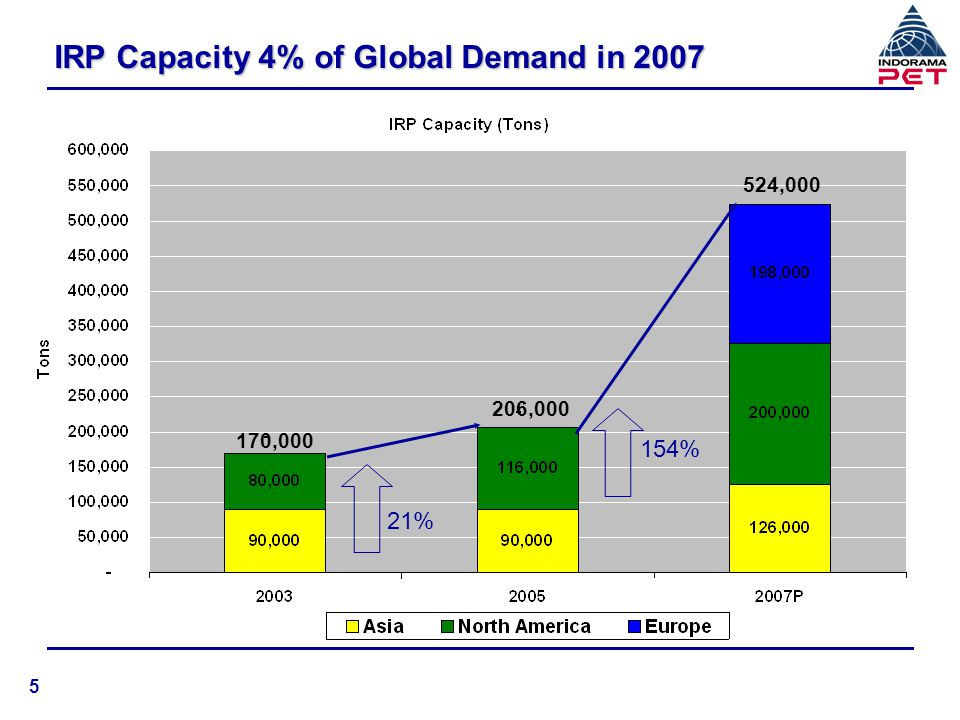 IRP Capacity 4% of Global Demand in 2007