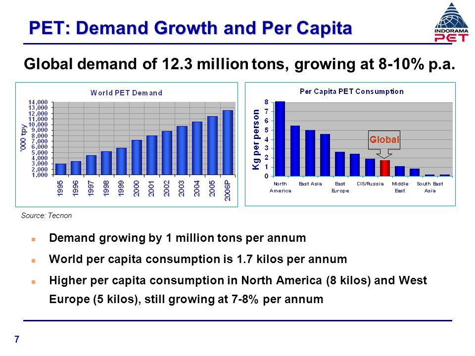 PET: Demand Growth and Per Capita