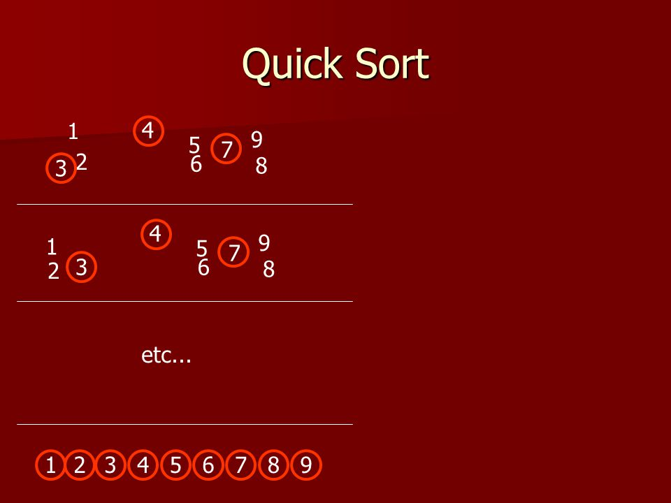 Quick Sort 1 4 9 5 7 2 6 3 8 5 6 8 9 4 7 3 1 2 etc... 3 4 5 6 7 8 9 1 2