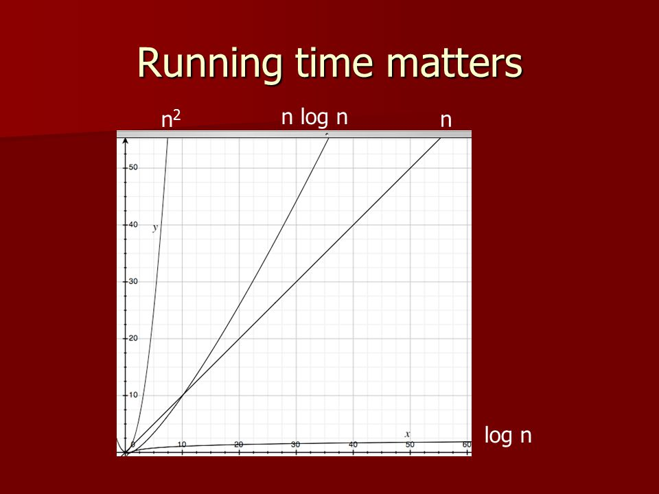 Running time matters n2 n log n n log n