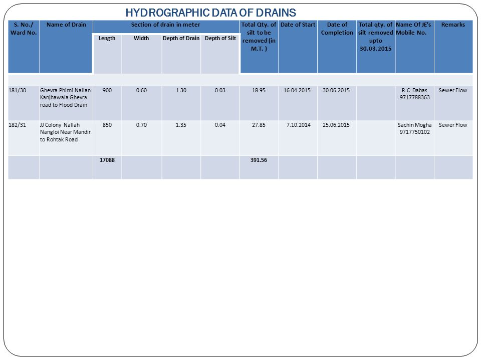 HYDROGRAPHIC DATA OF DRAINS