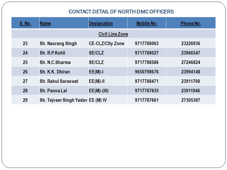 CONTACT DETAIL OF NORTH DMC OFFICERS