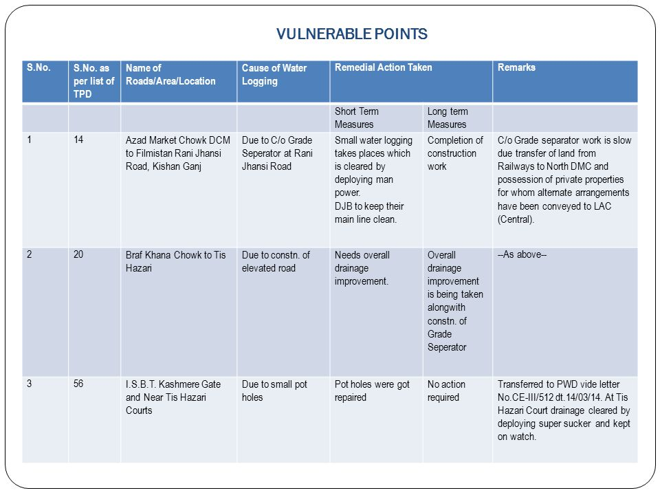 VULNERABLE POINTS S.No. S.No. as per list of TPD