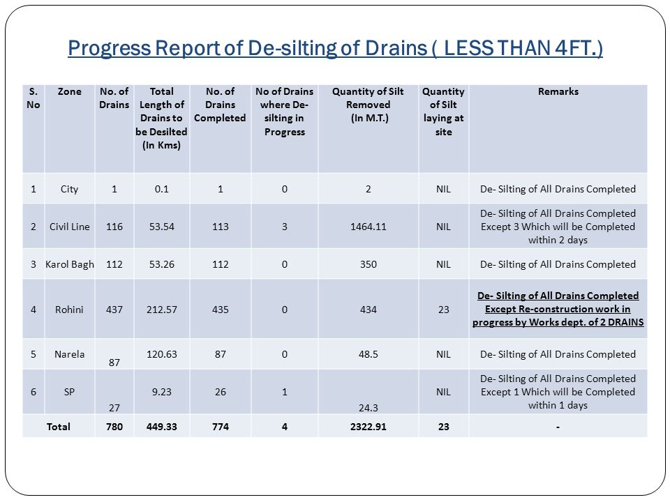 Progress Report of De-silting of Drains ( LESS THAN 4FT.)