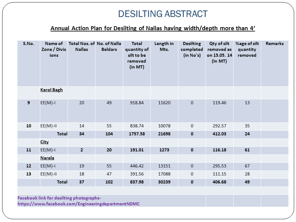 DESILTING ABSTRACT Annual Action Plan for Desilting of Nallas having width/depth more than 4' S.No.