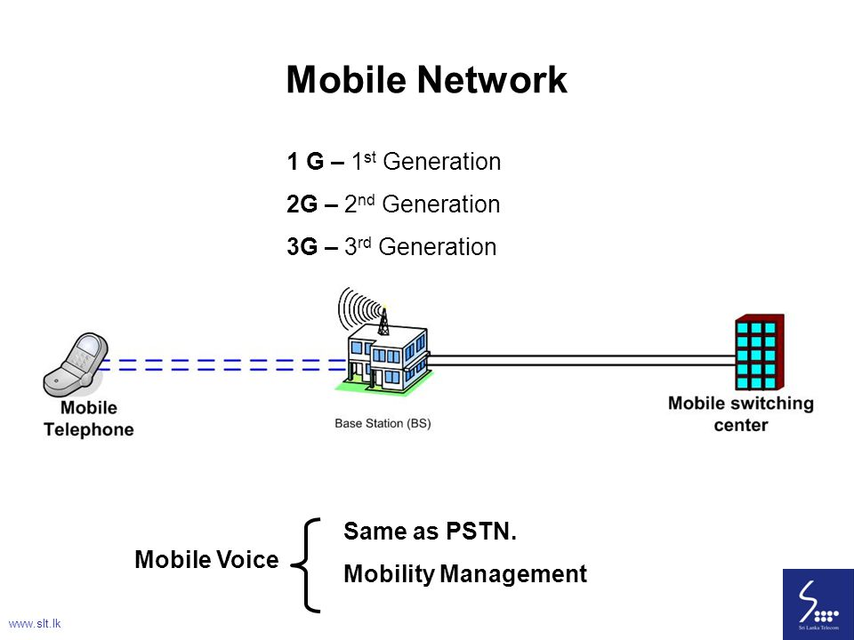 Mobile Network 1 G – 1st Generation 2G – 2nd Generation