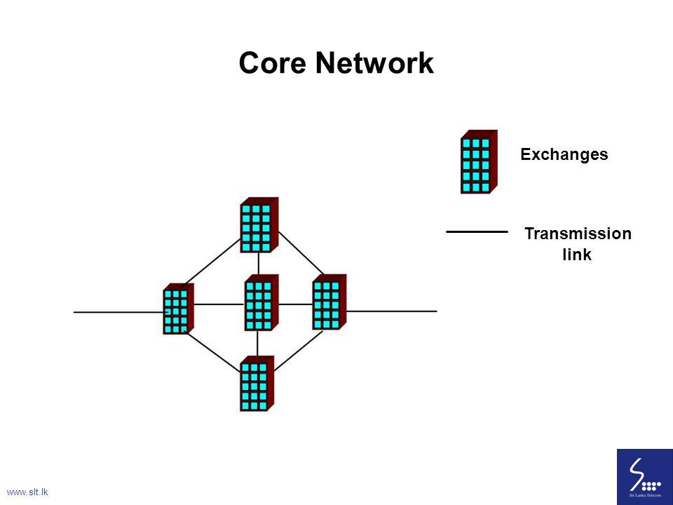 Core Network Exchanges Transmission link www.slt.lk