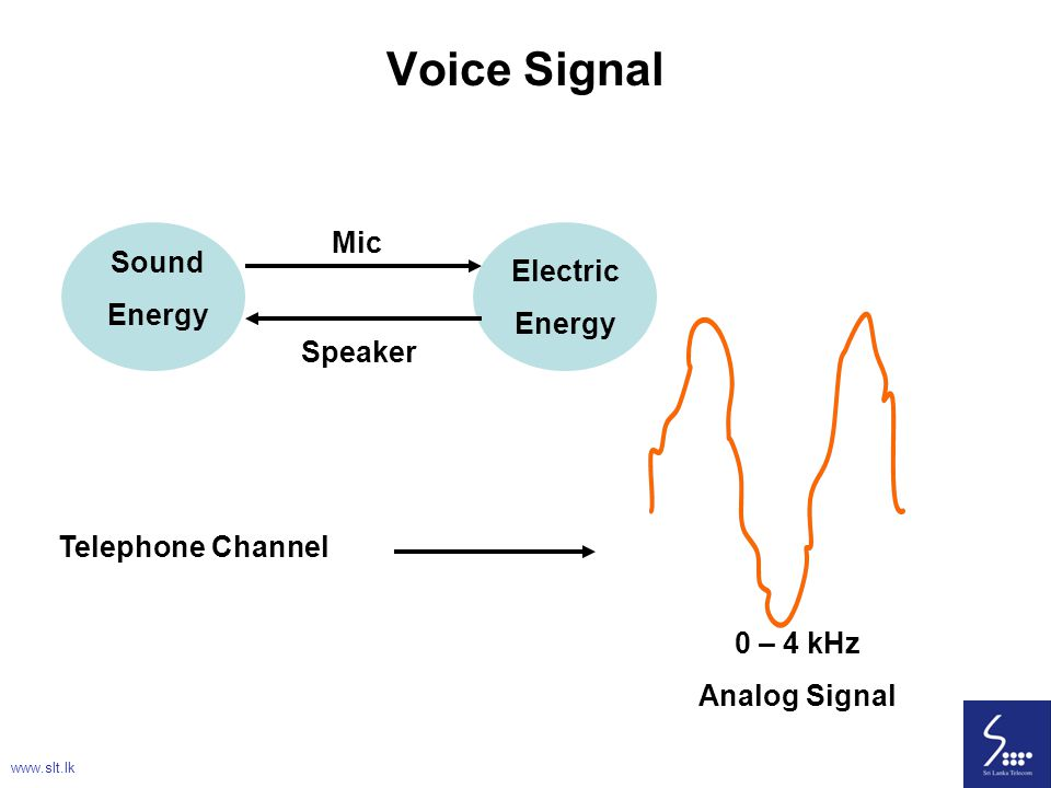 Voice Signal Mic Sound Electric Energy Speaker Telephone Channel