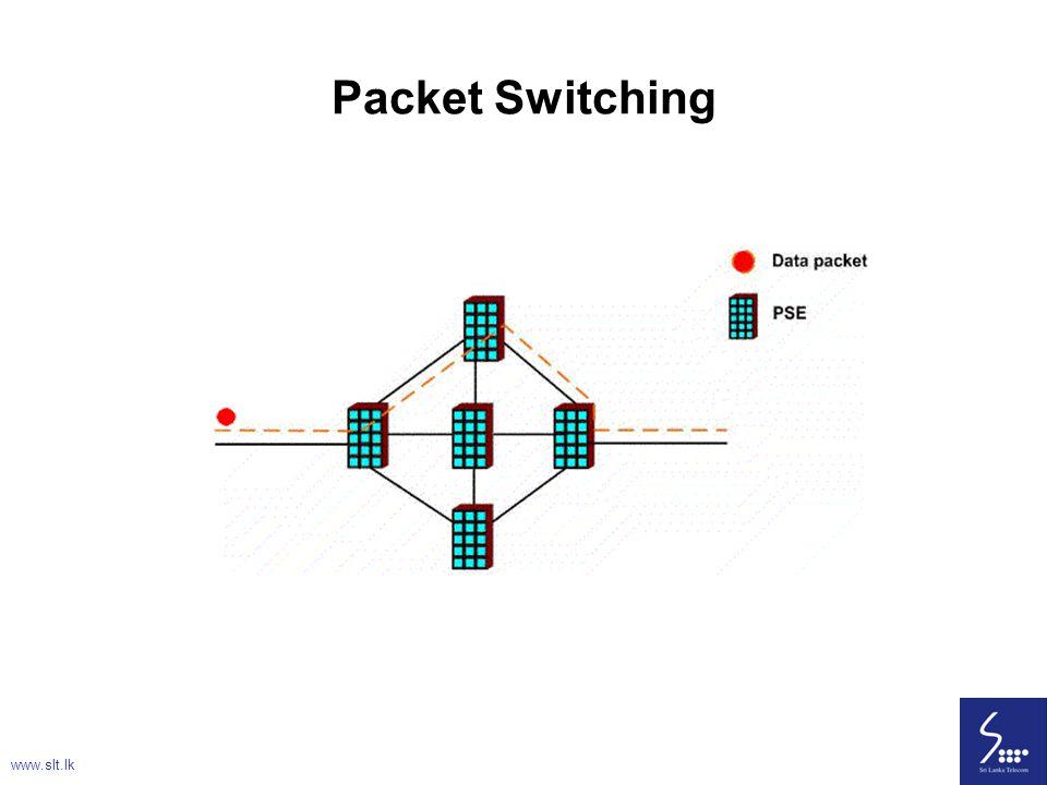 Packet Switching www.slt.lk