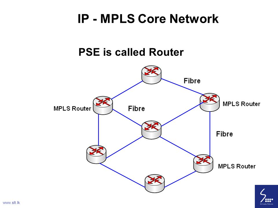 IP - MPLS Core Network PSE is called Router www.slt.lk
