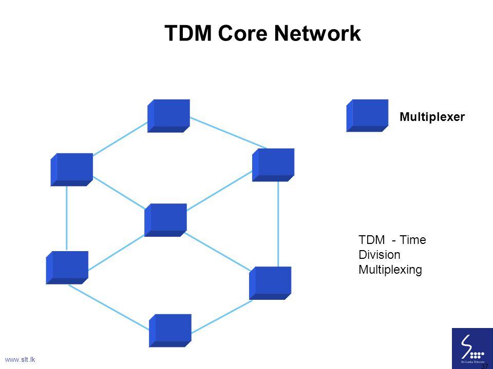 TDM Core Network Multiplexer TDM - Time Division Multiplexing