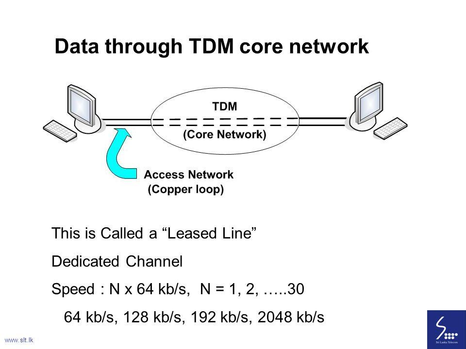 Data through TDM core network