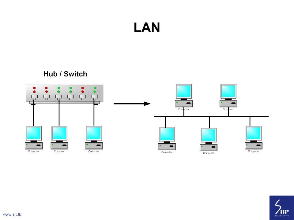 LAN www.slt.lk