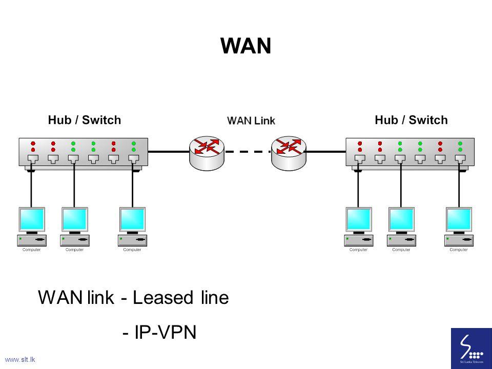 WAN WAN link - Leased line - IP-VPN www.slt.lk
