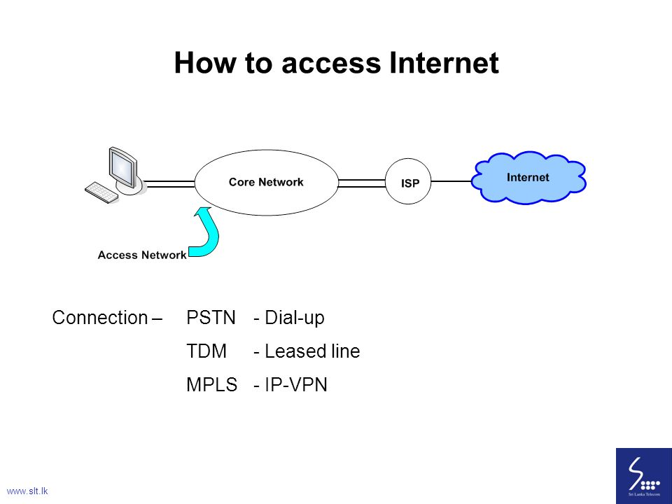 How to access Internet Connection – PSTN - Dial-up TDM - Leased line