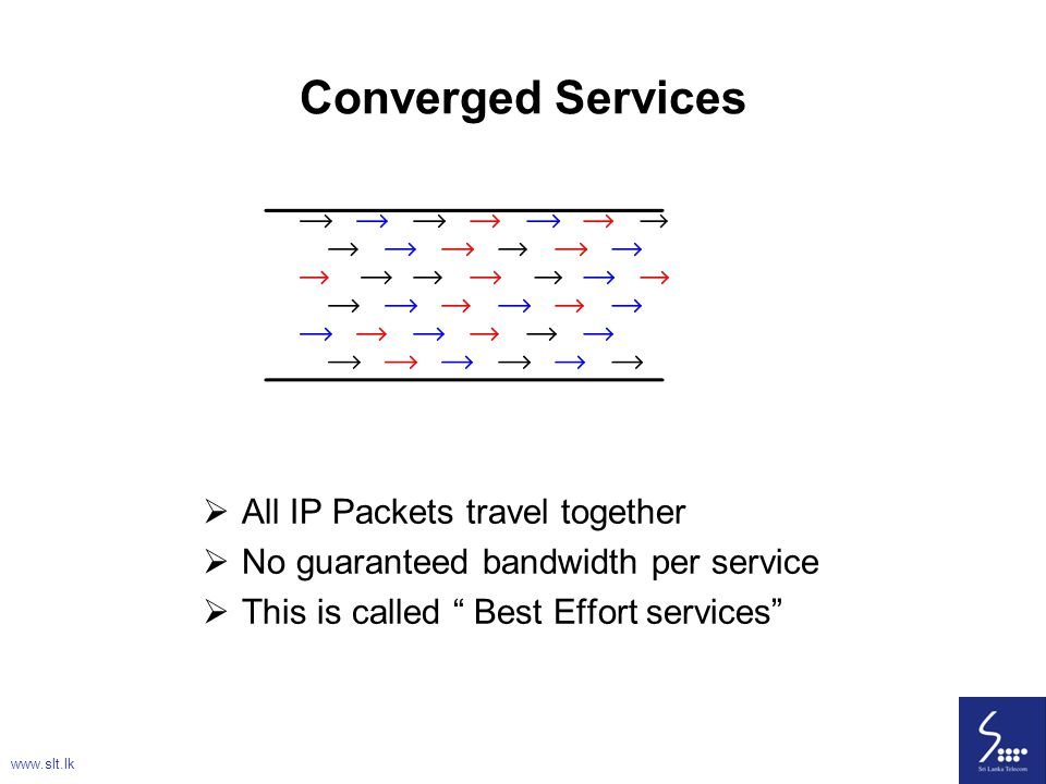 Converged Services All IP Packets travel together