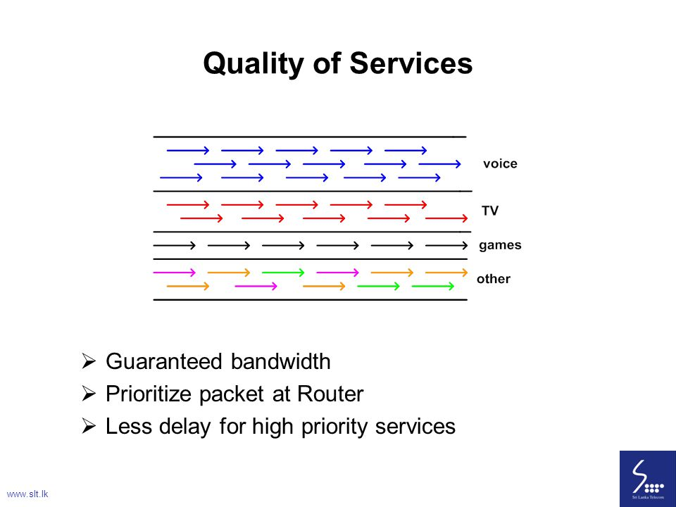 Quality of Services Guaranteed bandwidth Prioritize packet at Router
