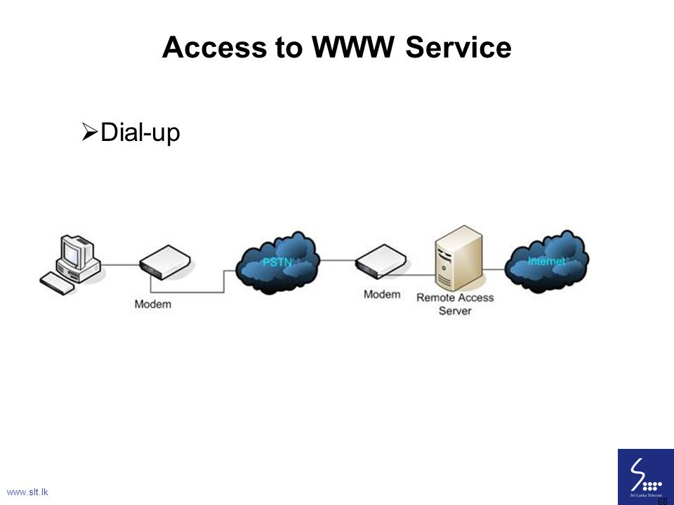 Access to WWW Service Dial-up www.slt.lk 68