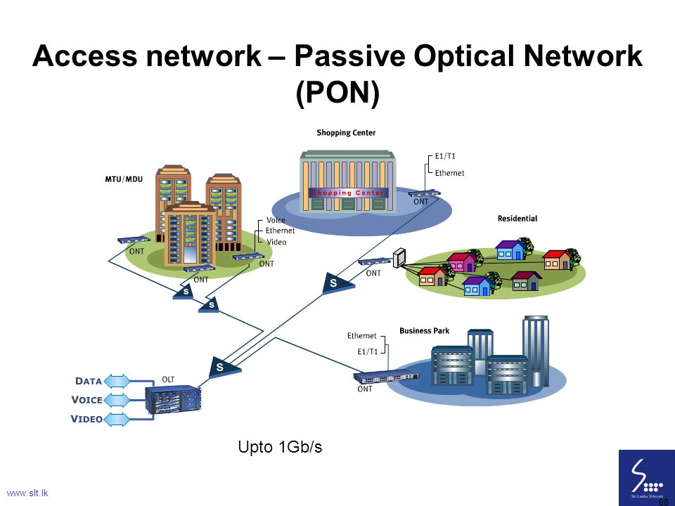 Access network – Passive Optical Network (PON)