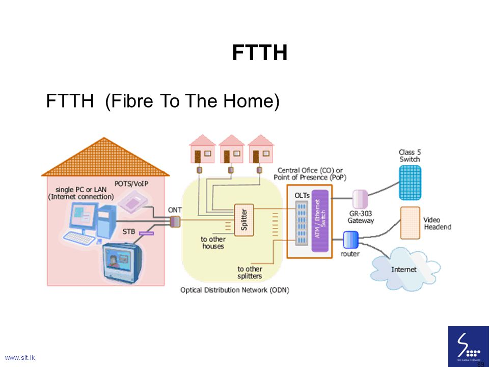 FTTH FTTH (Fibre To The Home) www.slt.lk 89