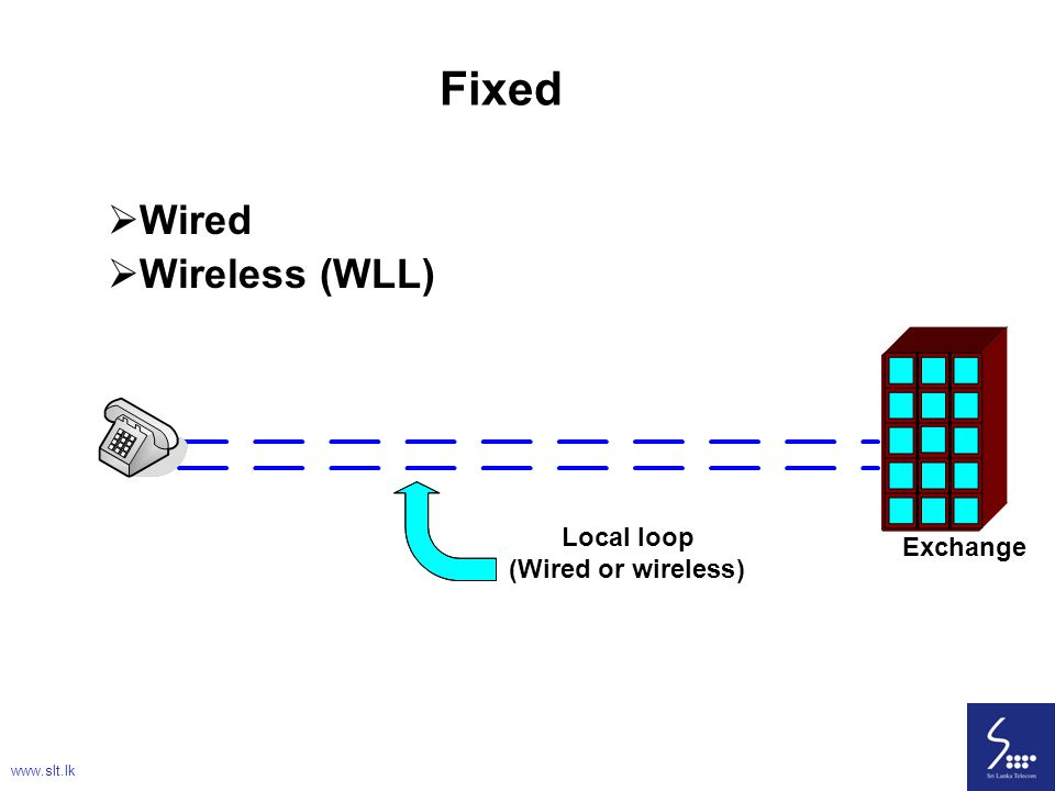 Fixed Wired Wireless (WLL) Local loop Exchange ( Wired or wireless )