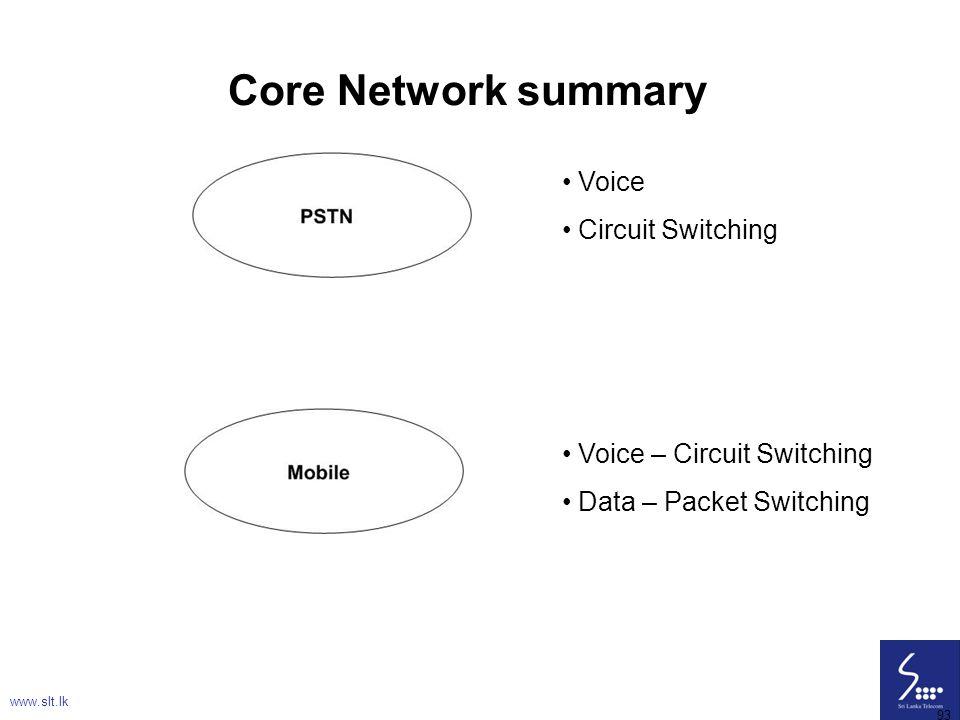 Core Network summary Voice Circuit Switching Voice – Circuit Switching