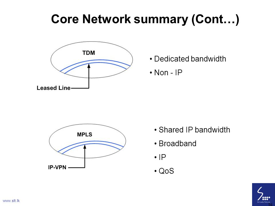 Core Network summary (Cont…)