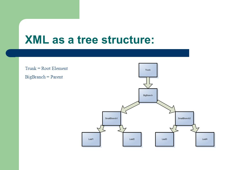 XML as a tree structure: