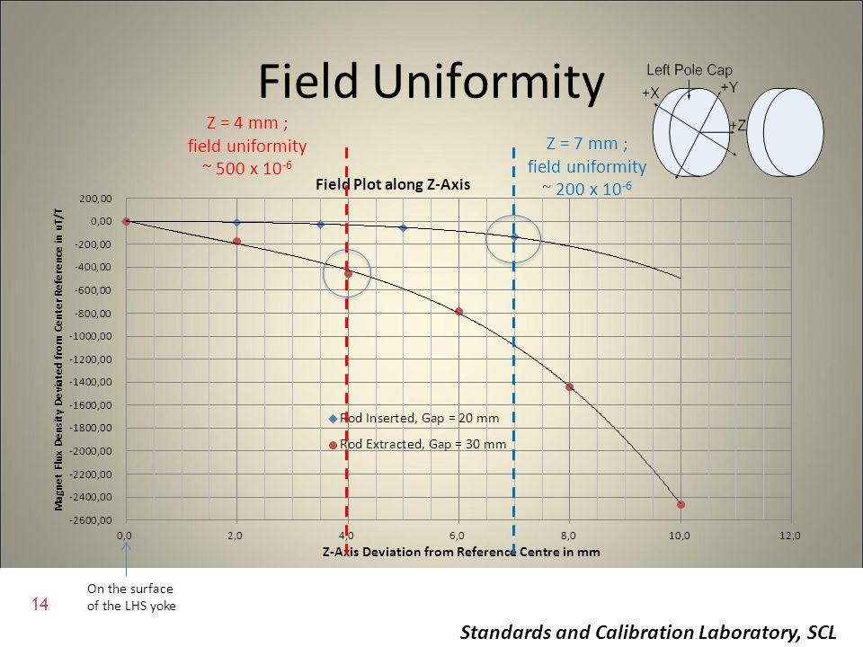 Field Uniformity Z = 4 mm ; field uniformity ~ 500 x 10-6 Z = 7 mm ;