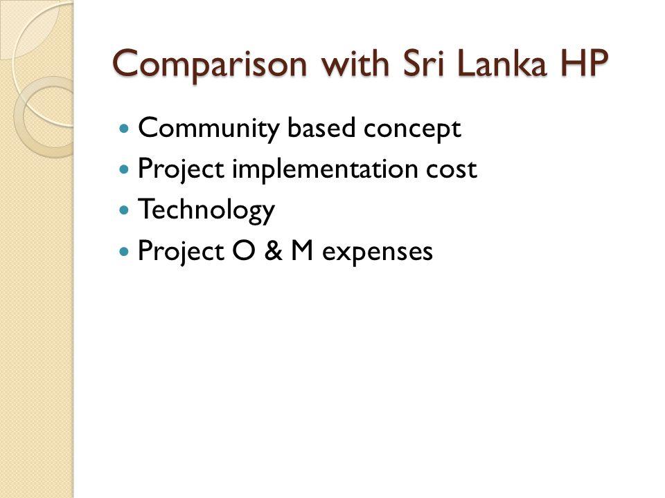 Comparison with Sri Lanka HP