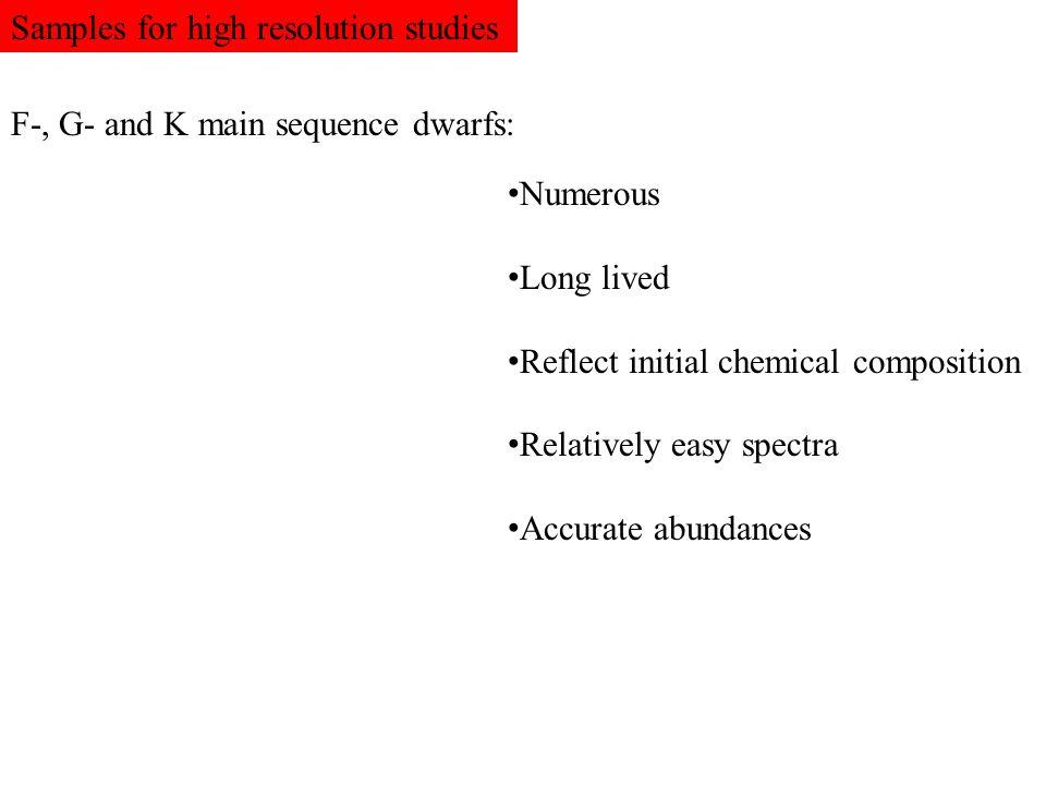 Samples for high resolution studies