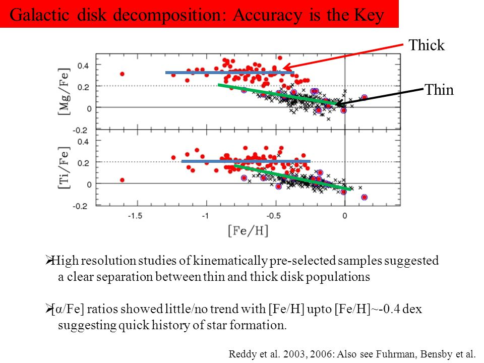 Galactic disk decomposition: Accuracy is the Key