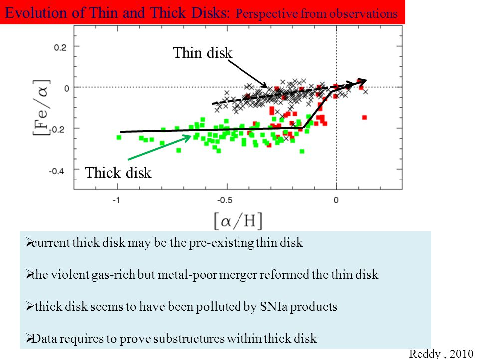 Evolution of Thin and Thick Disks: Perspective from observations
