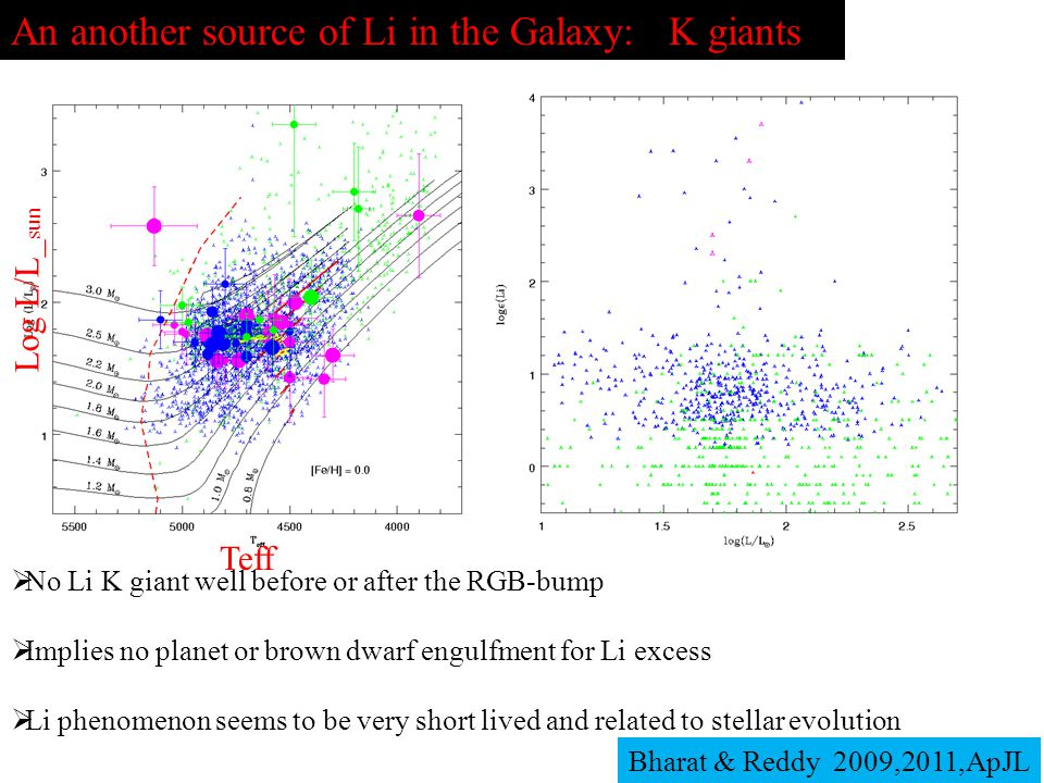An another source of Li in the Galaxy: K giants