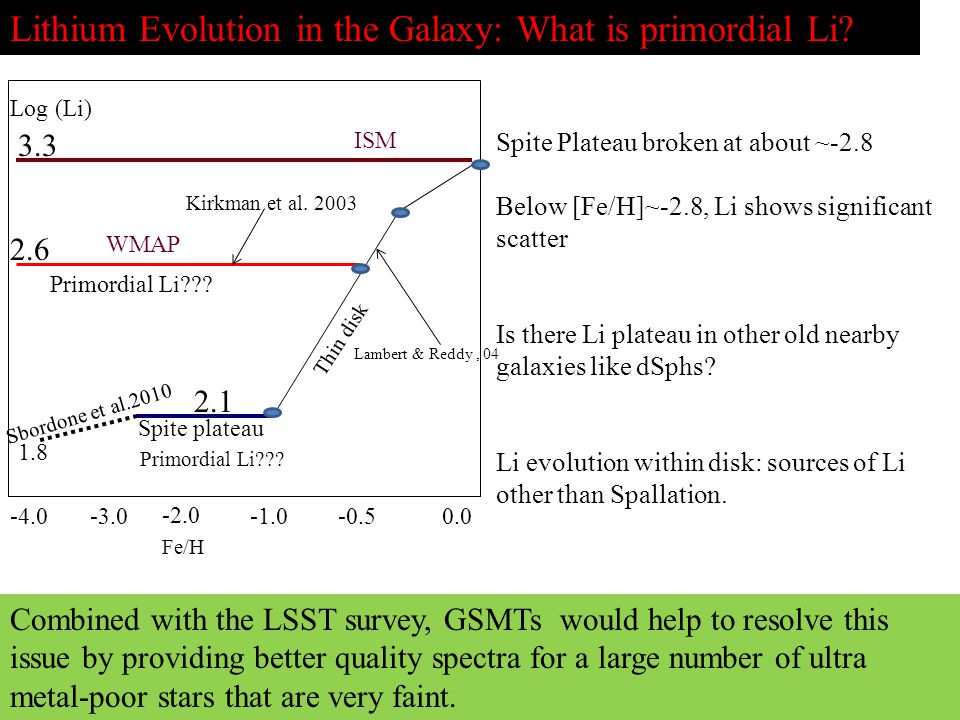 Lithium Evolution in the Galaxy: What is primordial Li