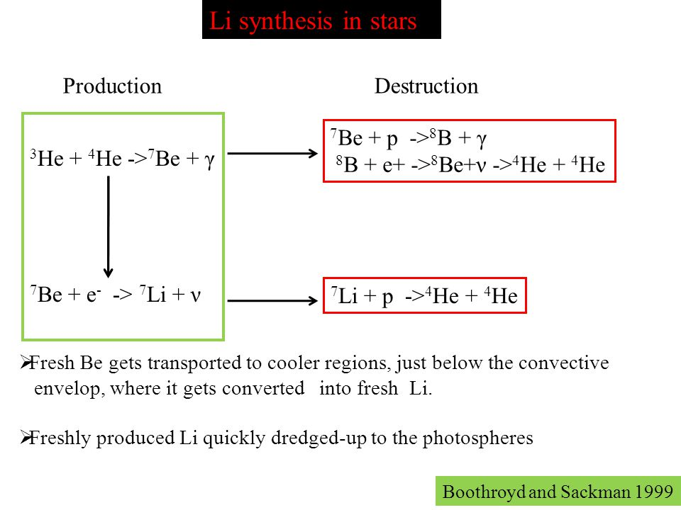 Li synthesis in stars Production Destruction 3He + 4He ->7Be + γ
